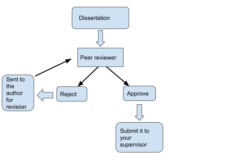 Dissertation committee reviewer reports